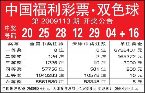 中国彩票网排名_中国福利彩票·双色球第2009113期 开奖公告(图)-搜狐