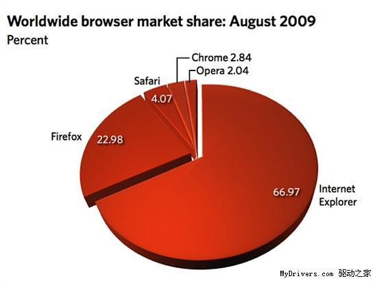 8月份各大浏览器市场份额统计结果出炉