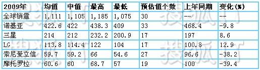 2009年全球手机出货量预估对比图(单位为百万部)