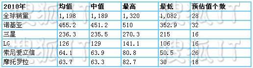 2010年全球手机出货量预估对比图(单位为百万部)
