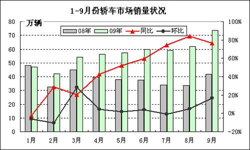 2009年1-9月轿车市场月度销量状况