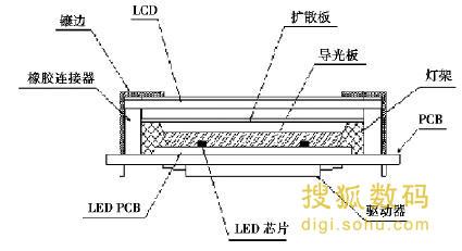 图1 LED背光源LCD模块结构示意图