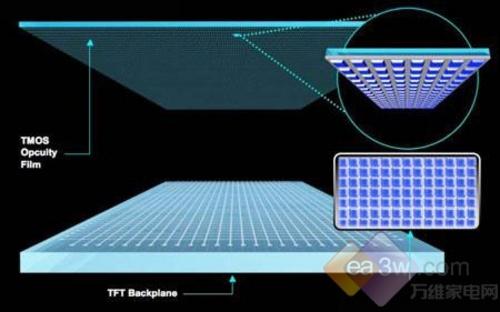 欲替代液晶?新一代TMOS面板成本降60%