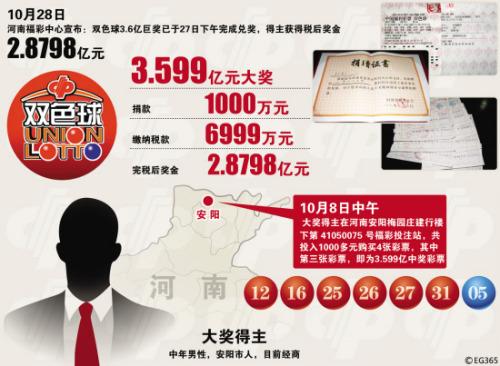 3.59亿被兑引质疑媒体:神秘兑奖损害公众知情权
