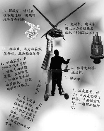 广外学生阿龙制作的飞行器模拟图(图中文字注释有错别字)