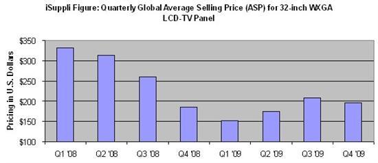 iSuppli:Q4液晶面板价格不会大幅攀升