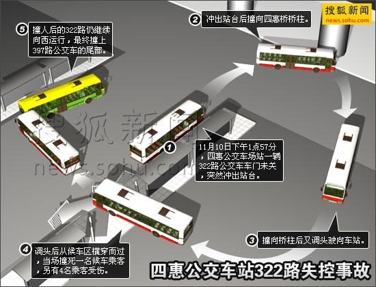 四惠总站公交车事故示意图