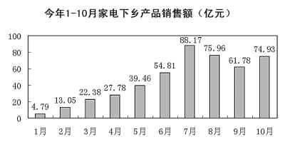 注:10月数据为登记销售金额,不含未录入系统的数据 制图:刘先云