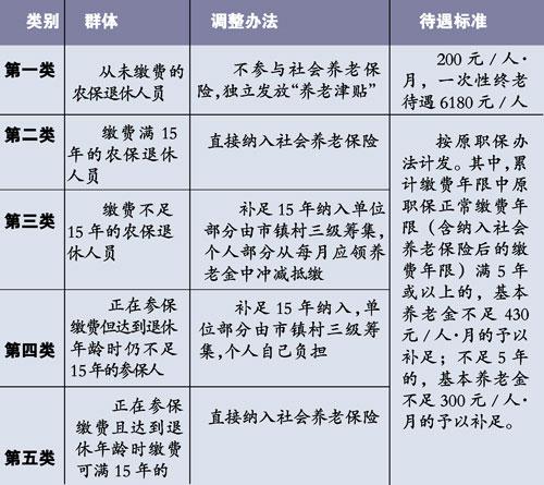 东莞社会养老保险_东莞明年将建立城乡一体社会养老保险制度