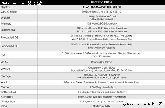 ThinkPad X100e轻薄本全细节 引入AMD平台