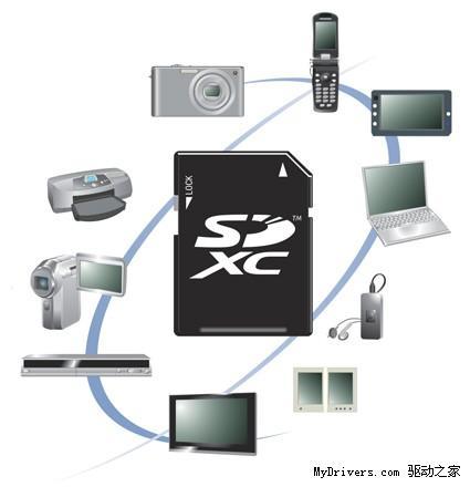 """新一代存储卡标准""""SDXC""""迈向2TB!"""