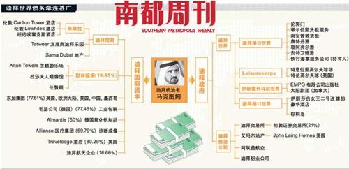 迪拜世界债务牵连甚广