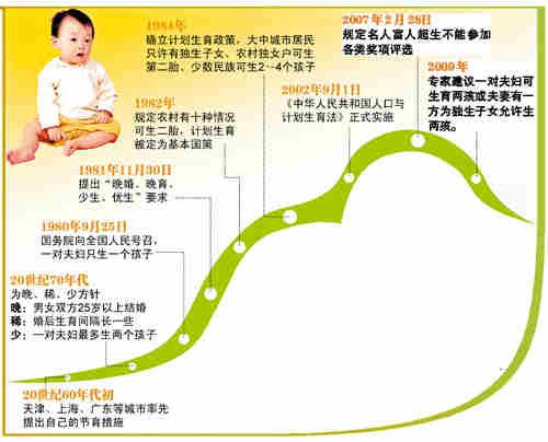 中国生育率_广东省人口生育率
