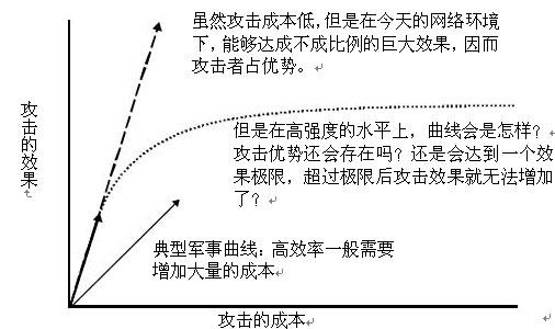 圖2.2  攻擊的成本——效果曲線會在高強度的水平上降低嗎?