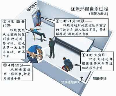 还原邢鲲自杀过程(据警方表述)