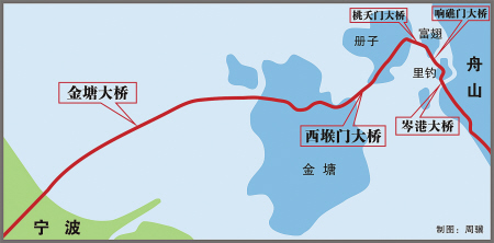 舟山跨海大桥示意图