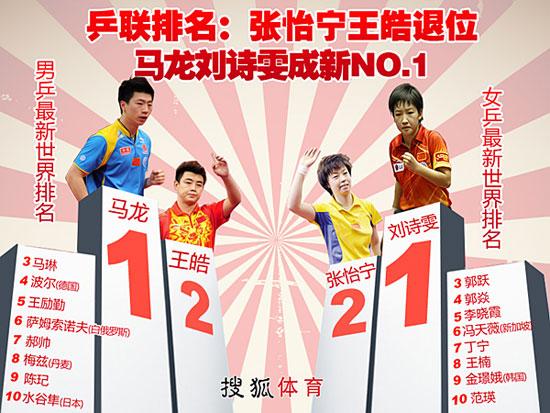 表:乒联排名马龙刘诗雯超越王皓张怡宁成新世界第一