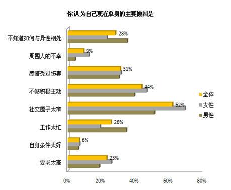中国人口调查报告_2012婚恋调查 过半受访女性认为老公应交工资卡