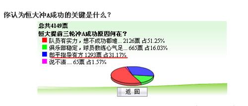 搜狐调查截屏 超三成网友认为:恒大成功 功在郎平