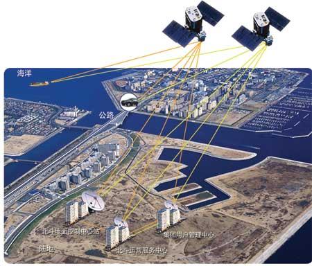 资料图:北斗卫星定位系统示意图
