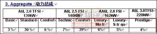 从此表可以看出一汽大众计划在2012年推出8款不同配置的新一代奥迪A6L