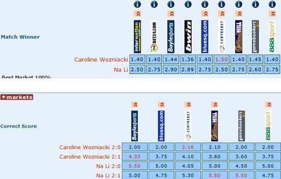 博彩公司看好沃兹尼亚胜 最有可能的比分为2-0 (图)