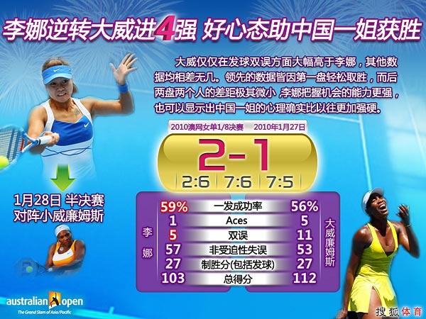图表:李娜逆转大威进4强 好心态帮助中国一姐