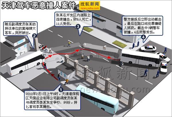 天津驾车恶意撞人案件 搜狐新闻制图