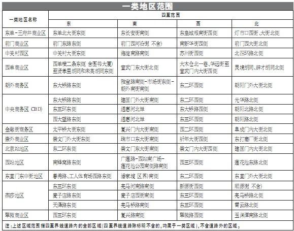 一类地区范围及收费新标准(图片来源:北京晚报)