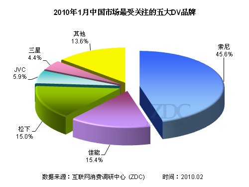 H80成为松下功臣 1月DV市场关注分析