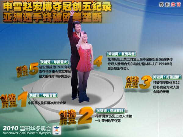 图表:申雪赵宏博创五纪录 亚洲选手破欧美垄断