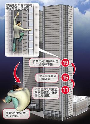 男子徒手爬19层楼连偷两住户 没有学过武功(图)