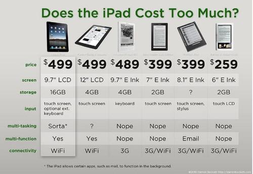 评论:纸媒想靠iPad焕发第二春还很难!