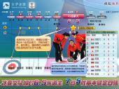 图表:冰壶女队胜强敌前景光明 进四强几无悬念