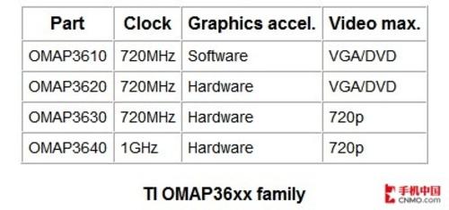 旗舰力量 德州仪器OMAP3系处理器介绍