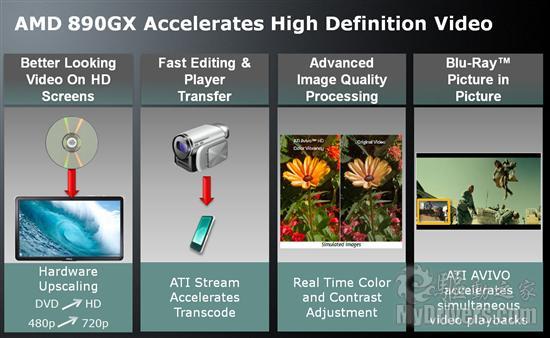 最强集显:AMD 890GX整合芯片组正式发布