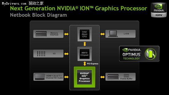 上网本用上独立显卡 NVIDIA发布下一代ION