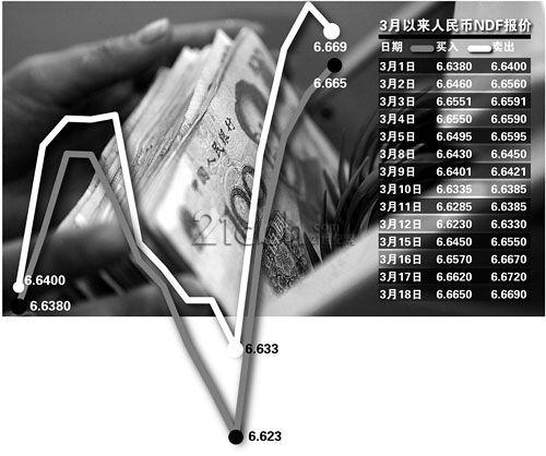刷单外汇ea5月5日人民币NDF实时报价
