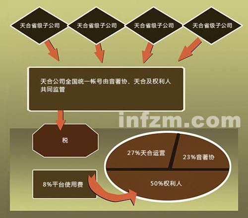 KTV版权收费方式及分配方案