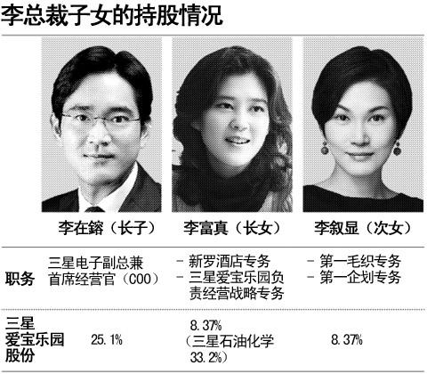 三星李健熙复位引发韩国财界与市民争议-搜狐