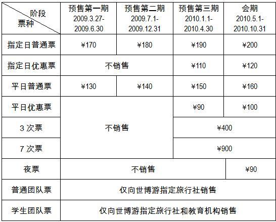 上海世博会门票价格表
