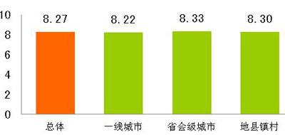 玩具质量与消费总体满意度及市场差异(10分制)