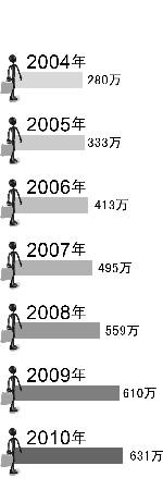 历年大学毕业生数量 制图:牛长婧