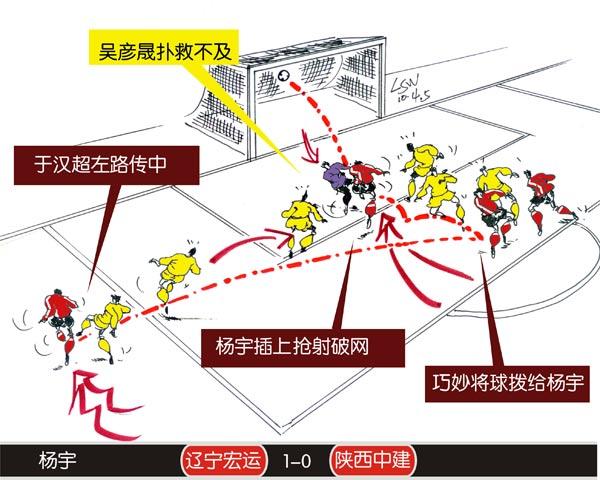 图文:[中超]次轮三佳球 辽宁与陕西杨宇破门