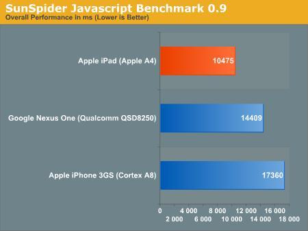 iPad vs Nexus One 浏览器性能对比