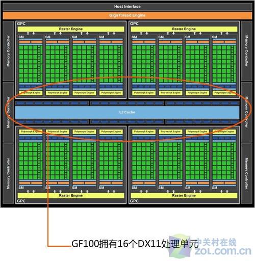痛击HD5870软肋 GTX480/470蹂躏HD5870