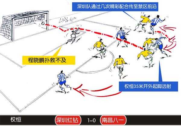 深圳1-0南昌权恒破门
