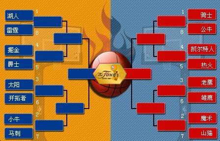NBA季后赛对阵图