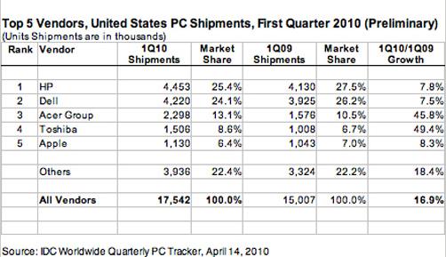 联想第一季度全球销量同比增长近60%