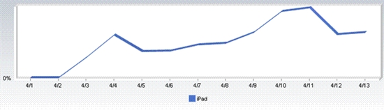 iPad上市10天网络流量逼近Android、黑莓